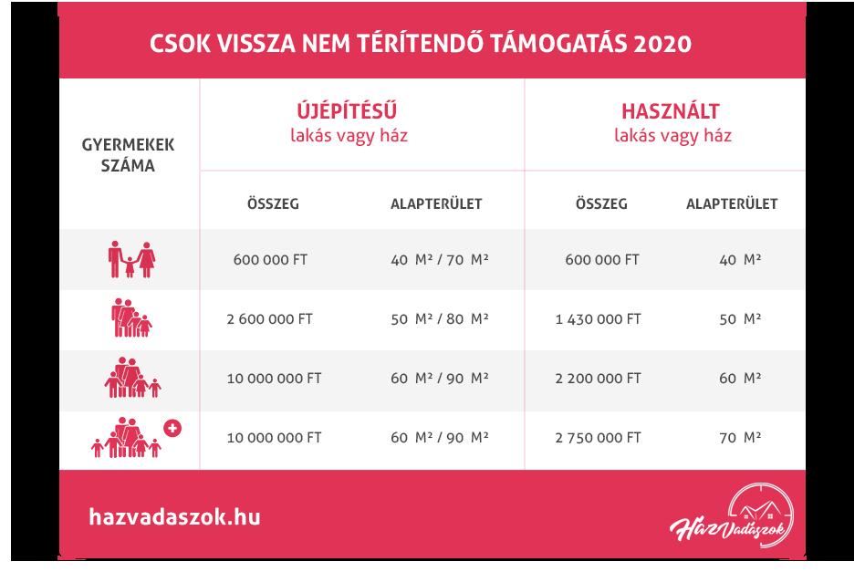 CSOK táblázat 2020