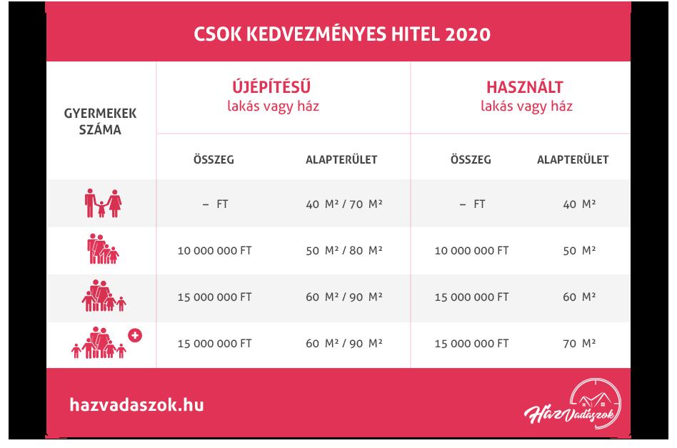 CSOK kedvezményes hitel táblázat 2020